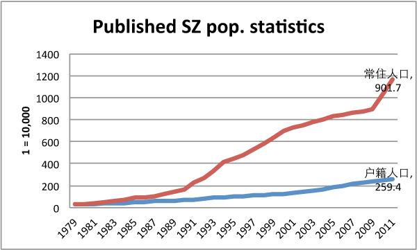Image Result For Bureau Of Economic Statistics