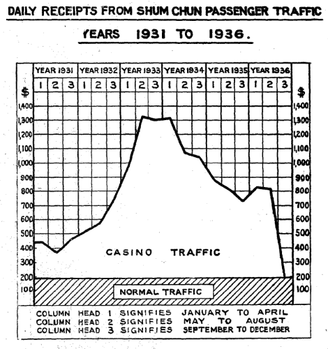 1936-Casino-Traffic-470x500